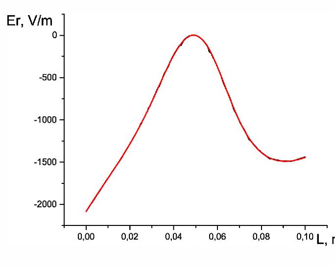 Figure 7 from Development of 2D Poisson equation C++ finite