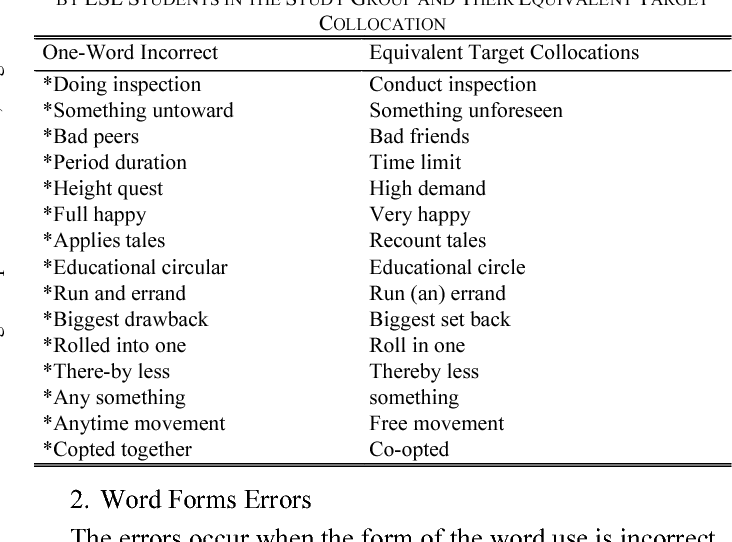 Table I From Collocation Errors In English As Second Language  Esl  Collocation Errors In English As Second Language  Esl  Essay Writing