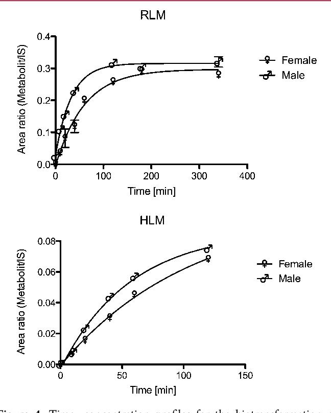Figure 4 from Metabolically stable dibenzo[b,e]oxepin-11(6H ... on mtor inhibitor, protein kinase inhibitor, pi 3 kinase inhibitor, tyrosine kinase inhibitor, jak kinase inhibitor,
