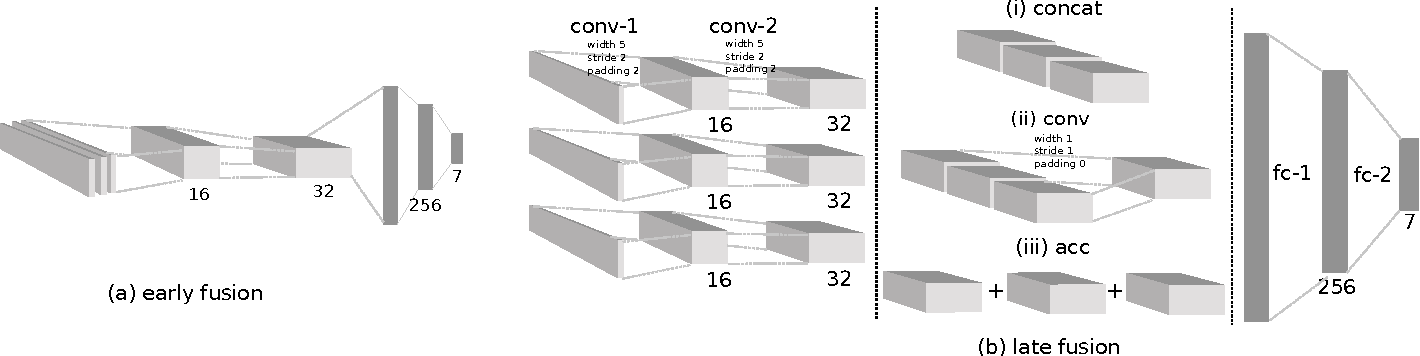 Figure 2 for Sensor Fusion for Robot Control through Deep Reinforcement Learning