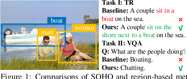 Figure 1 for Seeing Out of tHe bOx: End-to-End Pre-training for Vision-Language Representation Learning