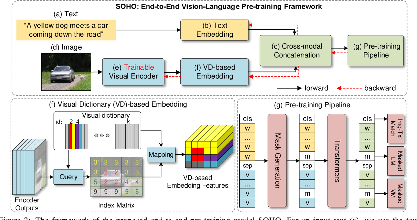 Figure 3 for Seeing Out of tHe bOx: End-to-End Pre-training for Vision-Language Representation Learning