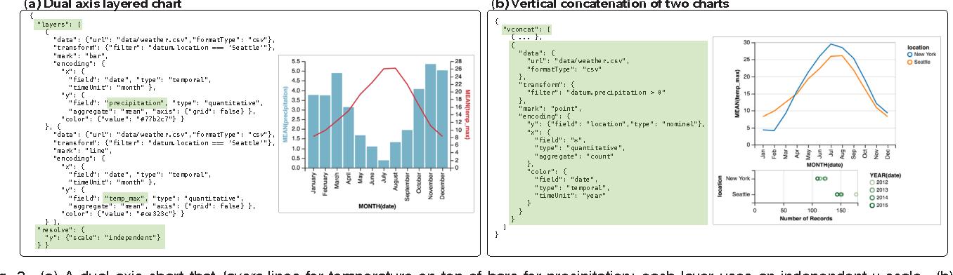 Vega-Lite: A Grammar of Interactive Graphics - Semantic Scholar