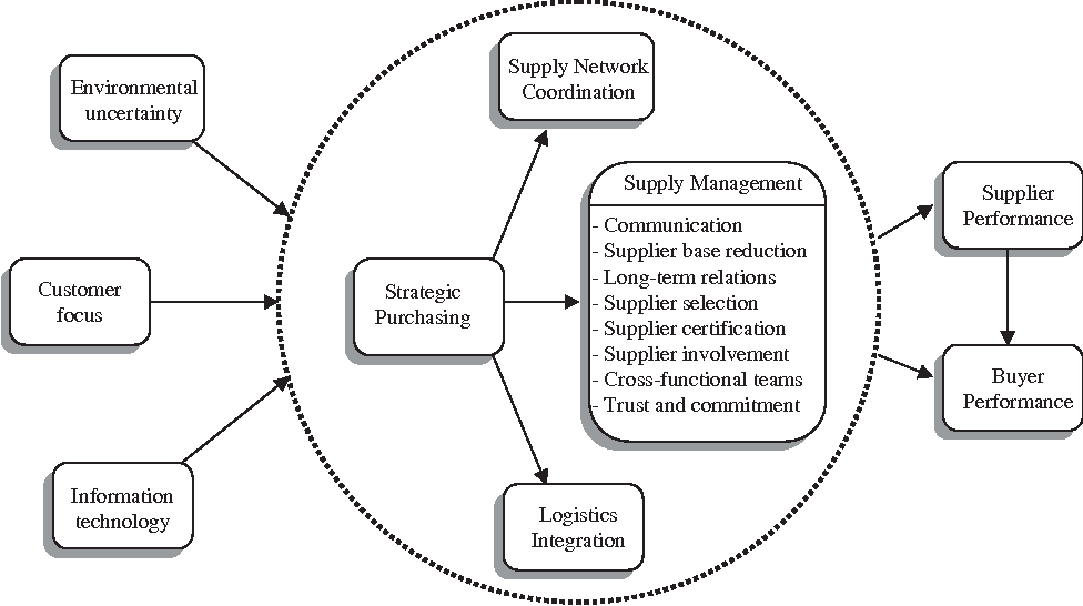 understanding supply chain management  critical research