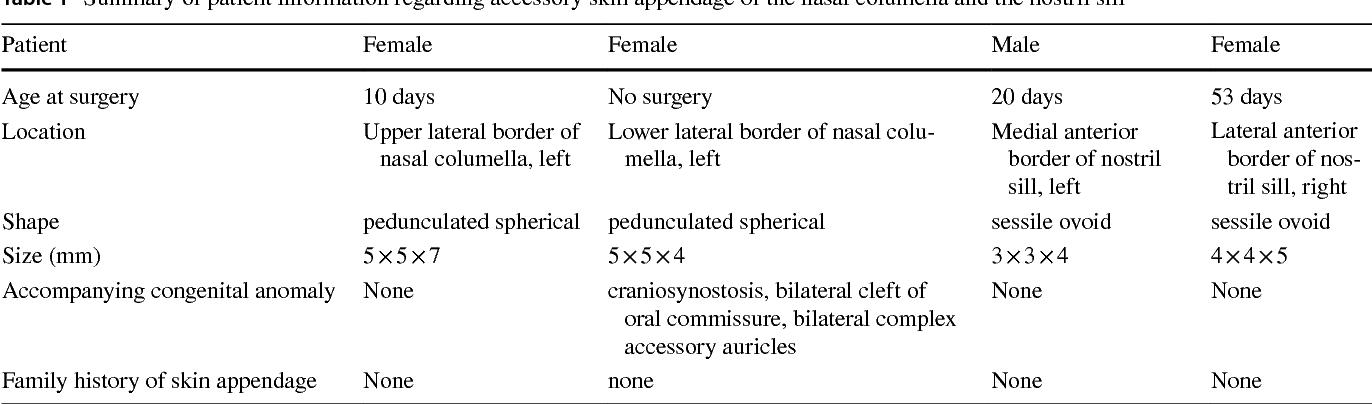A Congenital Accessory Skin Appendage Of The Nasal Columella And