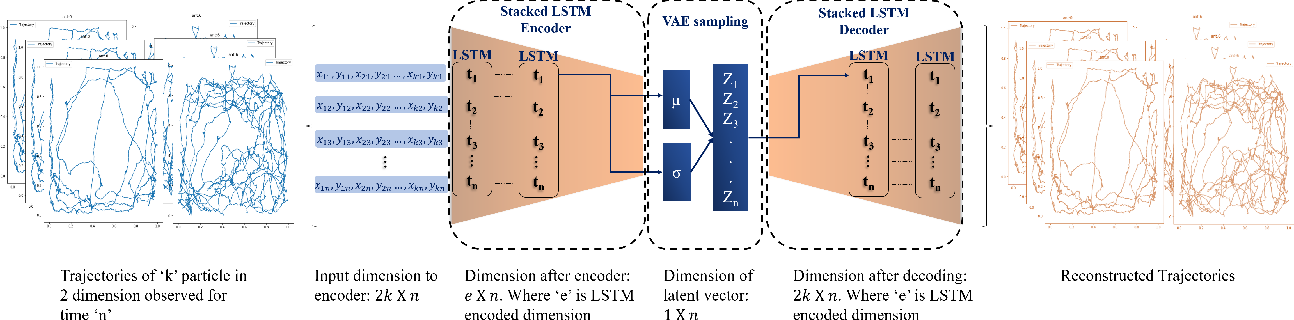 Figure 3 for Dominant motion identification of multi-particle system using deep learning from video
