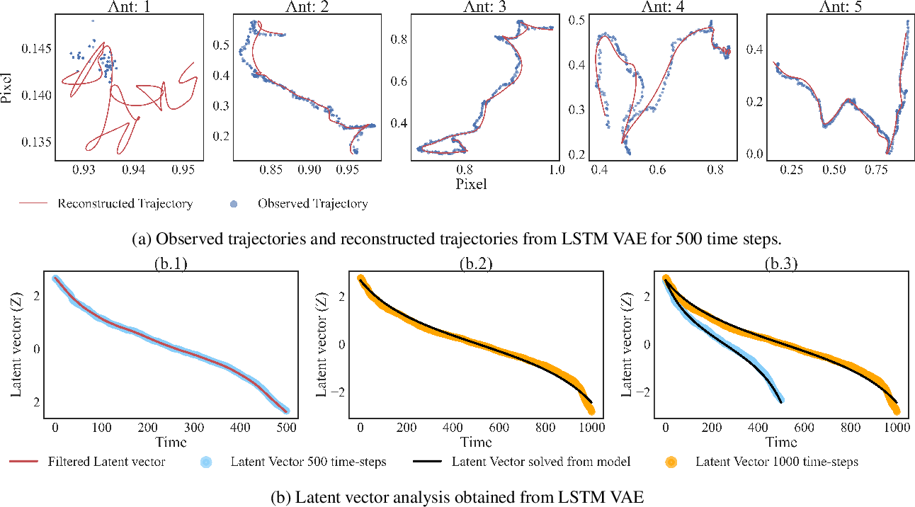 Figure 4 for Dominant motion identification of multi-particle system using deep learning from video