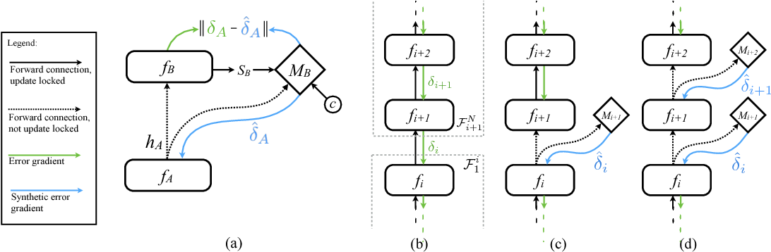 Figure 1 for Decoupled Neural Interfaces using Synthetic Gradients