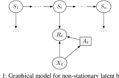 Figure 1 for Non-Stationary Latent Bandits