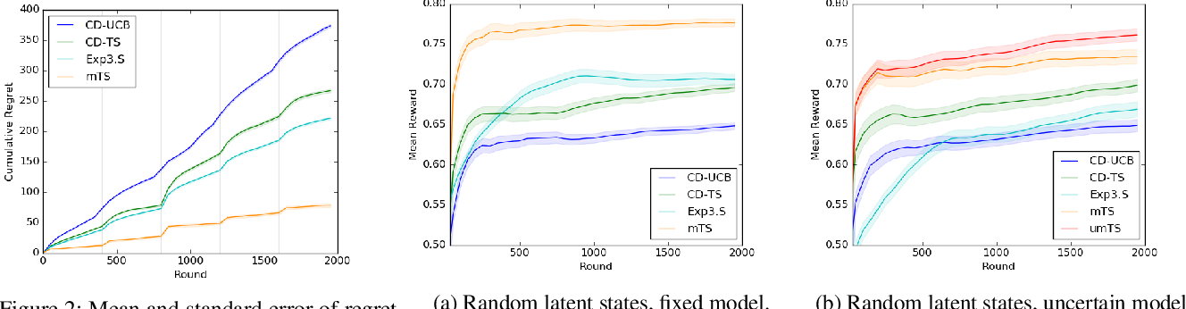 Figure 2 for Non-Stationary Latent Bandits