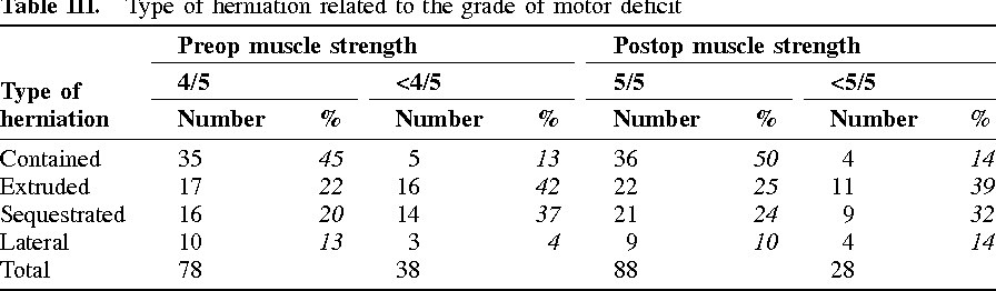 Recovery of motor deficits after microdiscectomy for lumbar disc ...