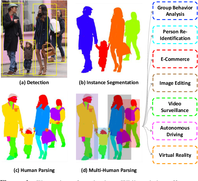 Figure 1 for Understanding Humans in Crowded Scenes: Deep Nested Adversarial Learning and A New Benchmark for Multi-Human Parsing