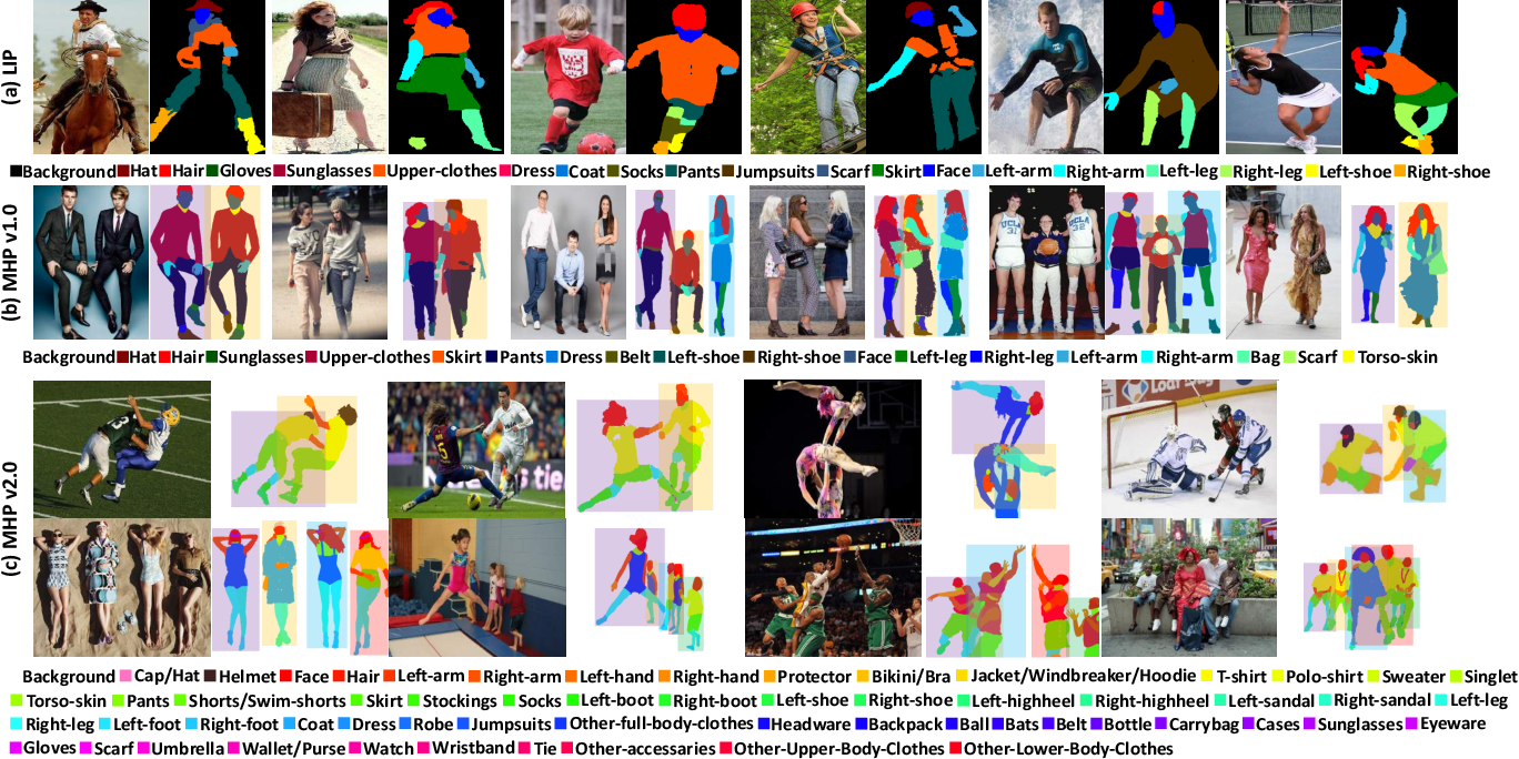 Figure 3 for Understanding Humans in Crowded Scenes: Deep Nested Adversarial Learning and A New Benchmark for Multi-Human Parsing