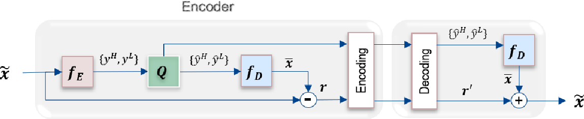 Figure 1 for Learned Multi-Resolution Variable-Rate Image Compression with Octave-based Residual Blocks