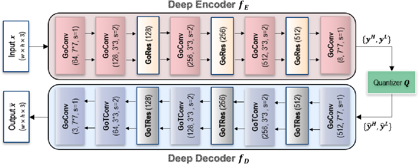 Figure 3 for Learned Multi-Resolution Variable-Rate Image Compression with Octave-based Residual Blocks