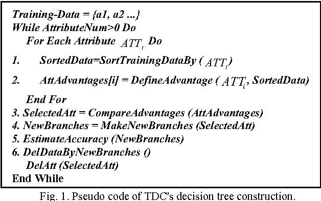 Optimizing twins decision tree classification, using genetic