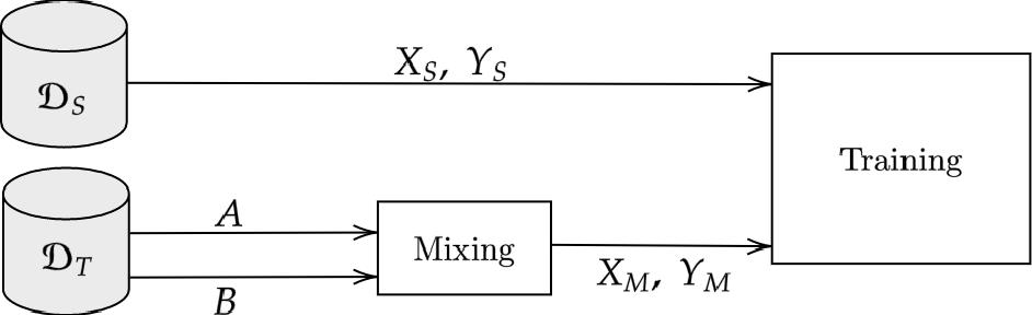 Figure 3 for DACS: Domain Adaptation via Cross-domain Mixed Sampling