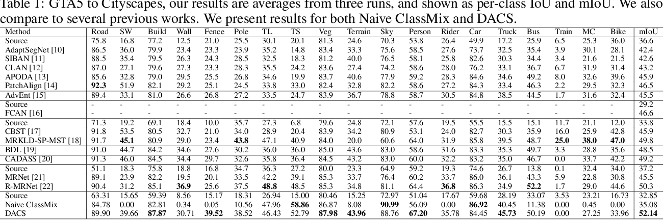 Figure 2 for DACS: Domain Adaptation via Cross-domain Mixed Sampling