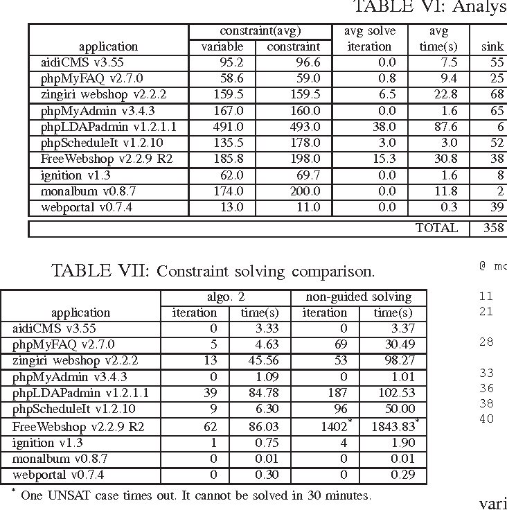 Table VII from Path sensitive static analysis of web applications
