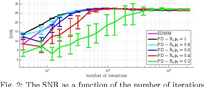 Fig. 2: The SNR as a function of the number of iterations for SDMM and PD-R with uniform equal probabilities.