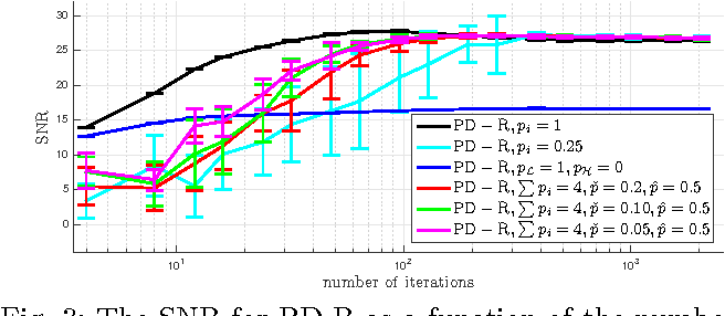 Fig. 3: The SNR for PD-R as a function of the number of iterations. On average 4 blocks are processed per iteration. The algorithm with pi = 1 is also included.