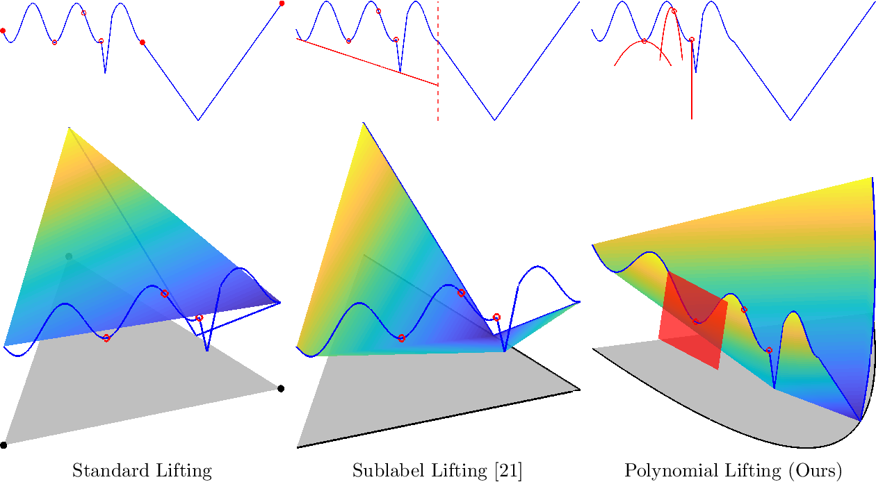 Figure 3 for Lifting the Convex Conjugate in Lagrangian Relaxations: A Tractable Approach for Continuous Markov Random Fields