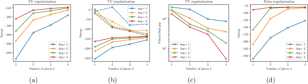 Figure 4 for Lifting the Convex Conjugate in Lagrangian Relaxations: A Tractable Approach for Continuous Markov Random Fields