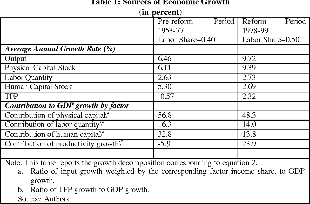 Economic growth is what sources of growth are 60