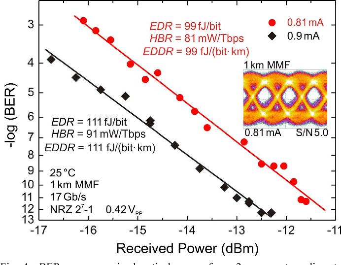 Fig 4 BER Versus Received Optical Power For A 2 M Aperture Diameter