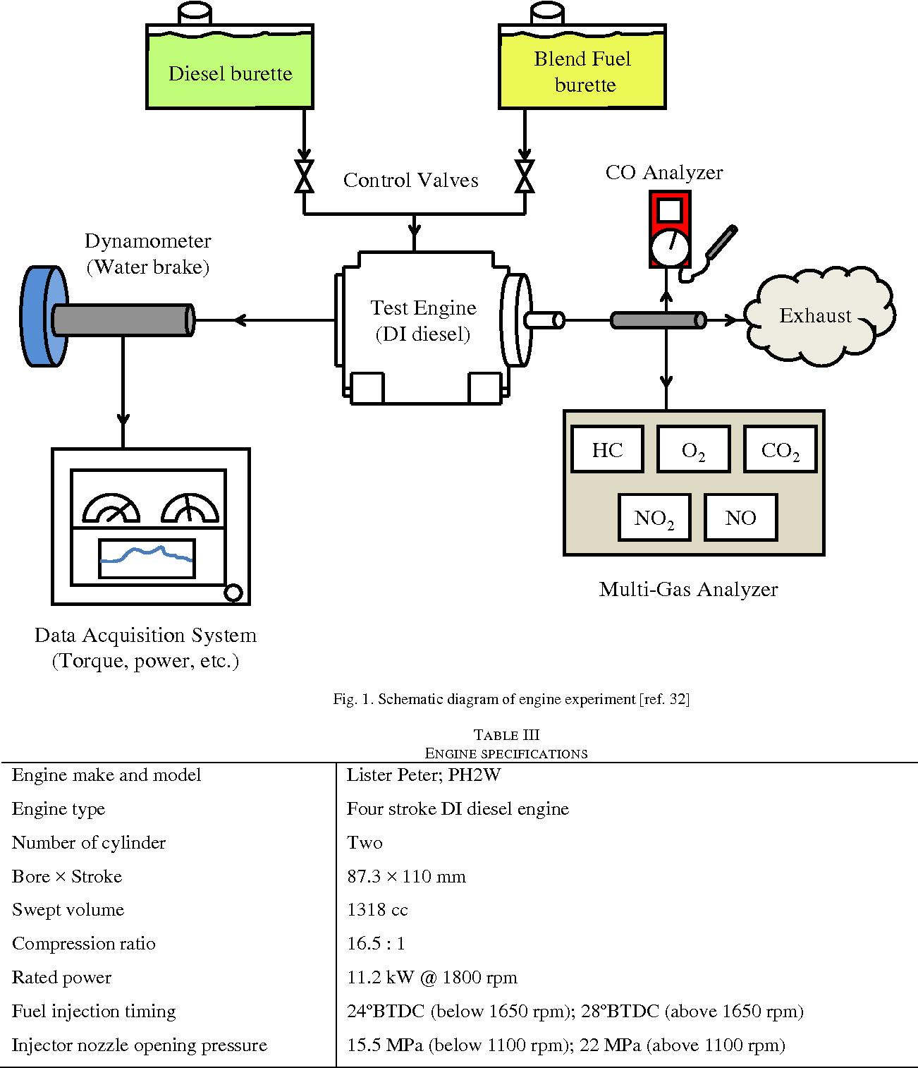Schematic diagram of engine experiment [ref. 32]