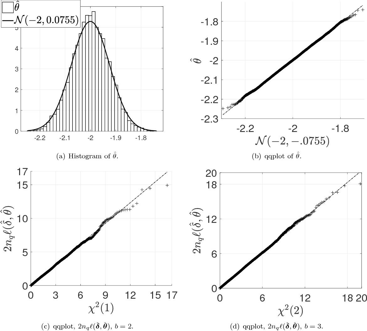 Figure 2 for Model Inference with Stein Density Ratio Estimation