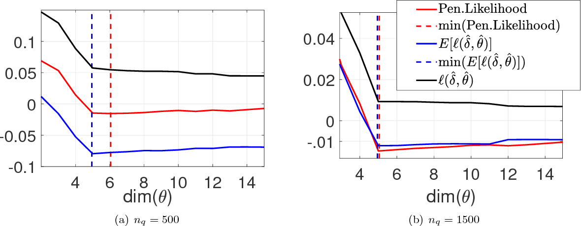 Figure 3 for Model Inference with Stein Density Ratio Estimation