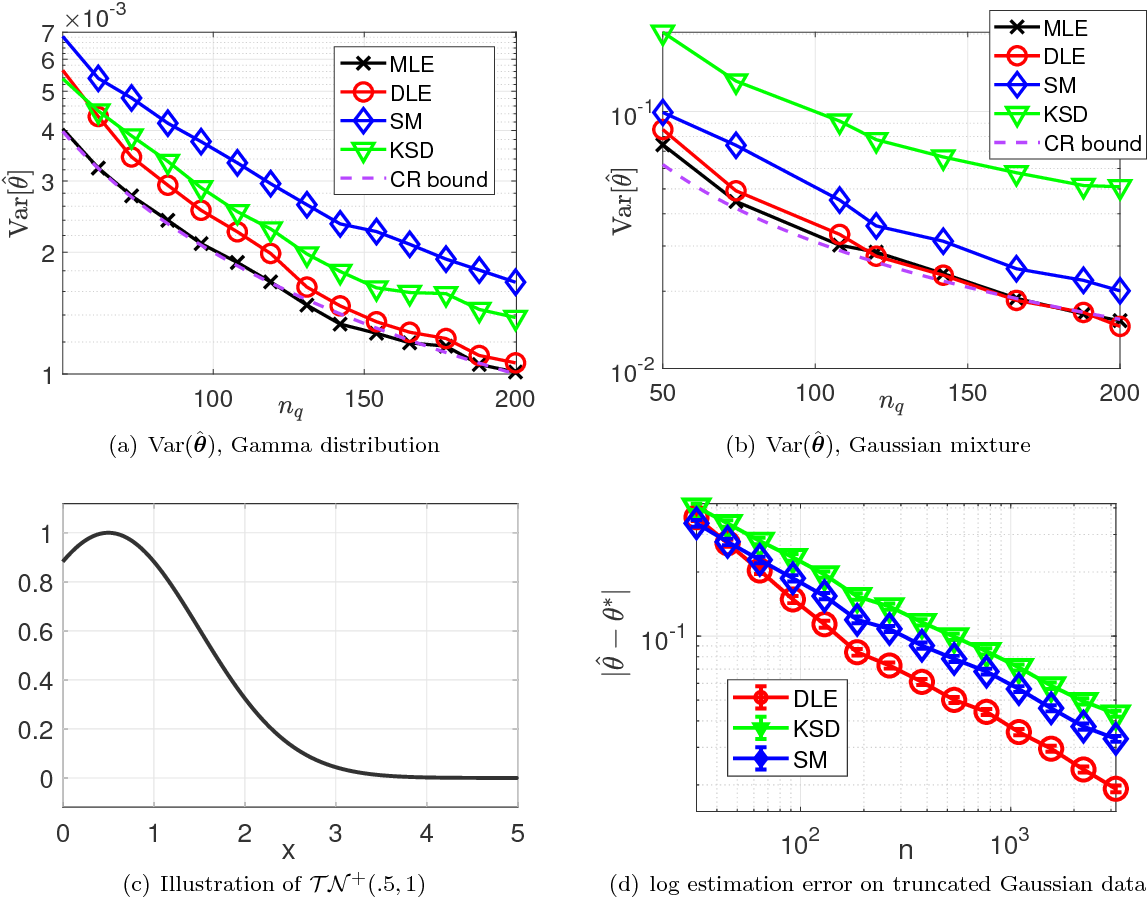 Figure 4 for Model Inference with Stein Density Ratio Estimation