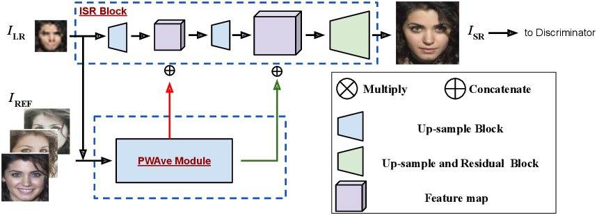 Figure 3 for Multiple Exemplars-based Hallucinationfor Face Super-resolution and Editing