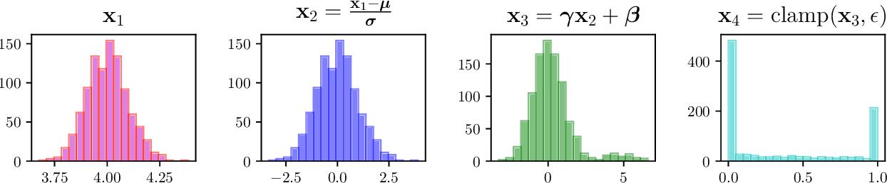 Figure 1 for Adaptive Network Sparsification via Dependent Variational Beta-Bernoulli Dropout