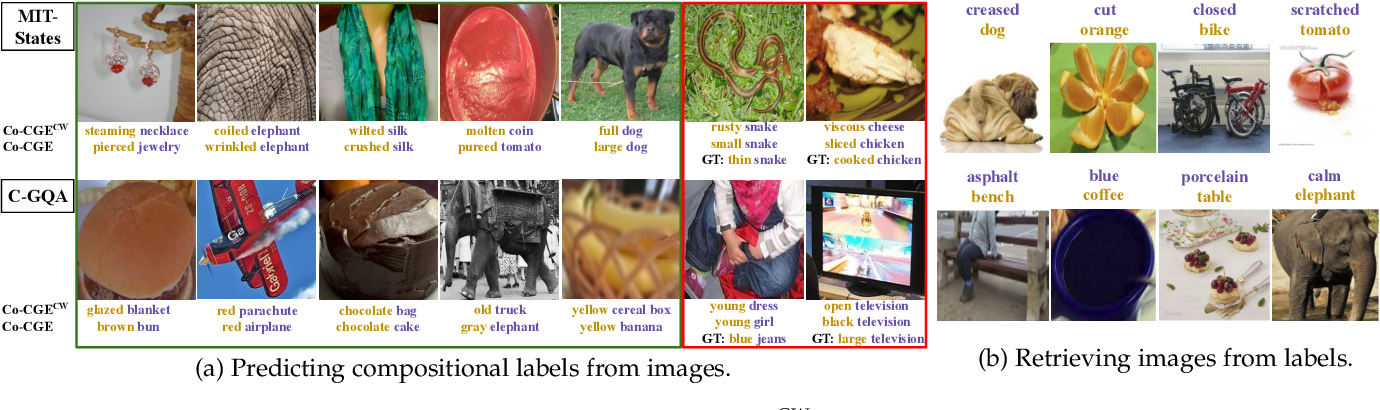 Figure 4 for Learning Graph Embeddings for Open World Compositional Zero-Shot Learning