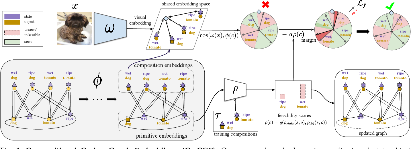 Figure 1 for Learning Graph Embeddings for Open World Compositional Zero-Shot Learning