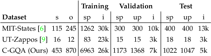 Figure 2 for Learning Graph Embeddings for Open World Compositional Zero-Shot Learning