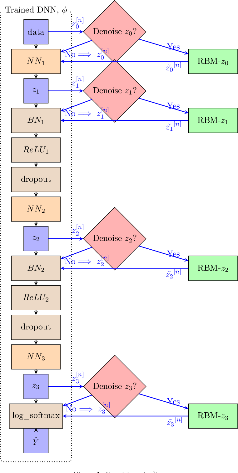 Figure 1 for Graph Signal Recovery Using Restricted Boltzmann Machines