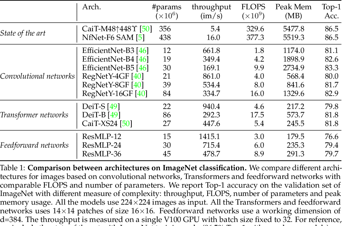 Figure 2 for ResMLP: Feedforward networks for image classification with data-efficient training