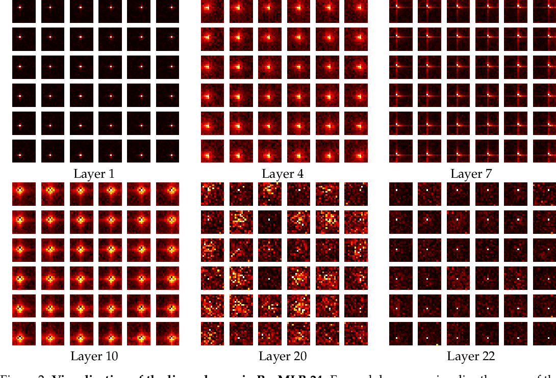 Figure 4 for ResMLP: Feedforward networks for image classification with data-efficient training