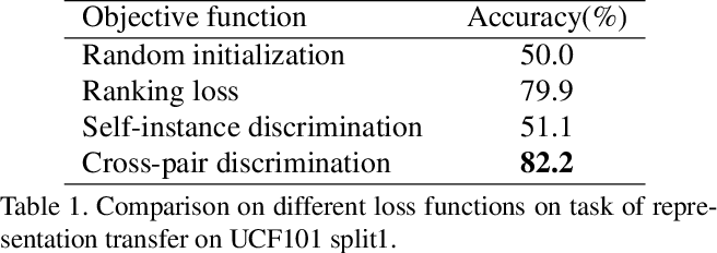 Figure 2 for Learning Spatiotemporal Features via Video and Text Pair Discrimination