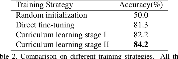 Figure 4 for Learning Spatiotemporal Features via Video and Text Pair Discrimination