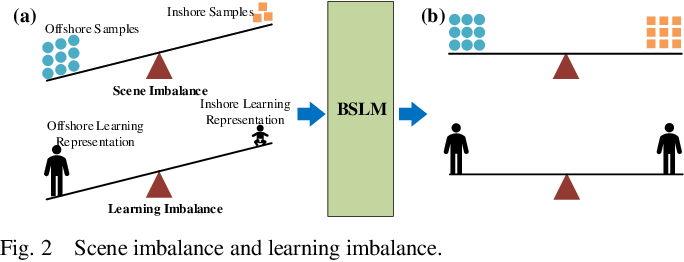 Figure 2 for Balance Scene Learning Mechanism for Offshore and Inshore Ship Detection in SAR Images