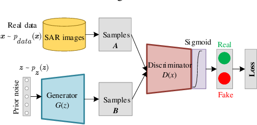 Figure 3 for Balance Scene Learning Mechanism for Offshore and Inshore Ship Detection in SAR Images