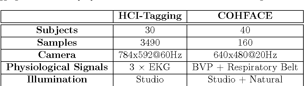 Figure 2 for A Reproducible Study on Remote Heart Rate Measurement