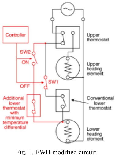 Linear Thermal Power Controller Design and Implementation for