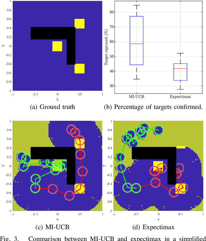 Figure 3 for An Upper Confidence Bound for Simultaneous Exploration and Exploitation in Heterogeneous Multi-Robot Systems