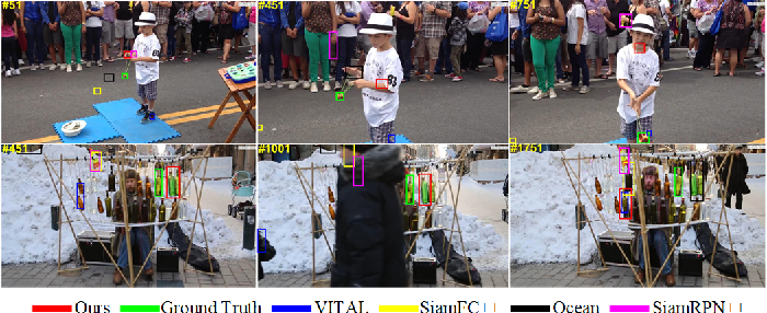 Figure 2 for Tracking by Joint Local and Global Search: A Target-aware Attention based Approach