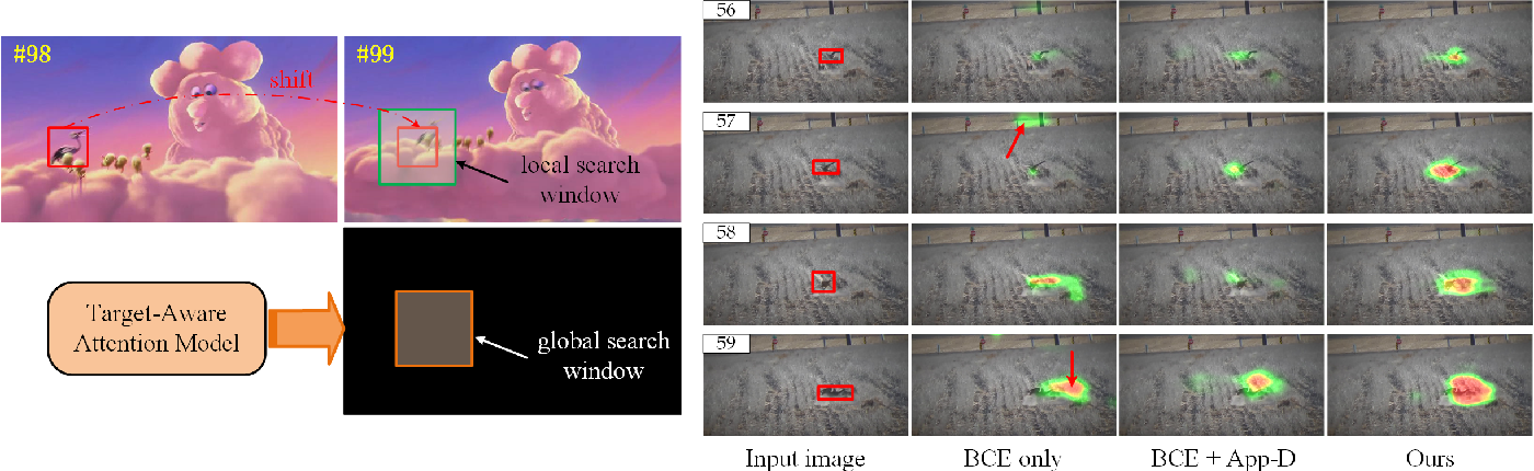 Figure 1 for Tracking by Joint Local and Global Search: A Target-aware Attention based Approach